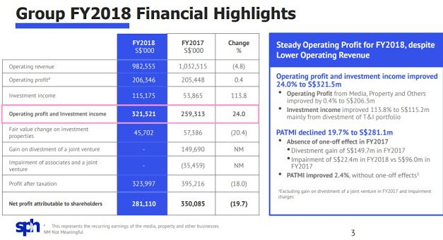 Singapore Press Holdings- Review of FY2018 Results and Cut In Special Dividends