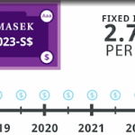 Temasek T2023-S$ Bond
