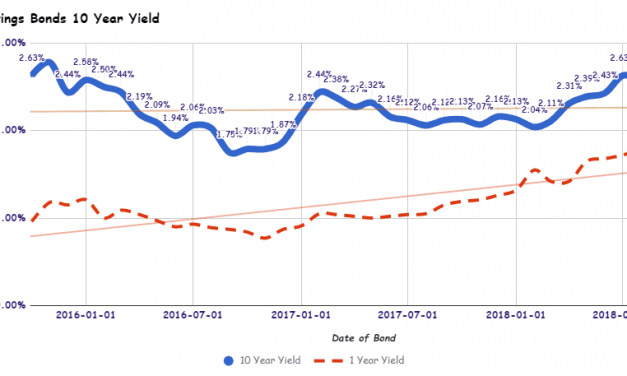 Singapore Savings Bonds SSB November 2018 Issue Yields 2.48% for 10 Year and 1.80% for 1 Year