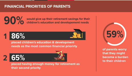 Would you give up on your own retirement plan to fund your child's education? I wouldn't!