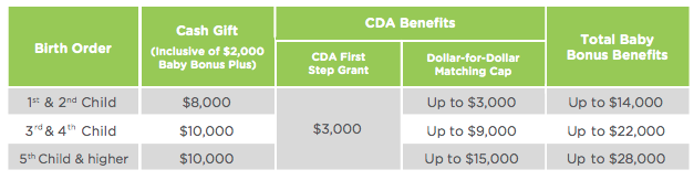 Understanding Baby Bonus & CDA Benefits – Which is the BEST Child Development Account (CDA) to Open?