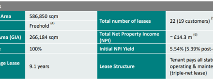 What You Should Know About Ascendas Real Estate Investment Trust Latest Assets Acquisition In The United Kingdom