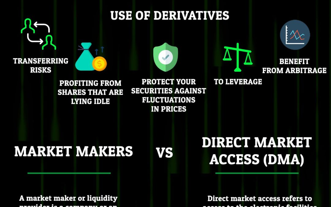 Demystifying The World Of Derivatives
