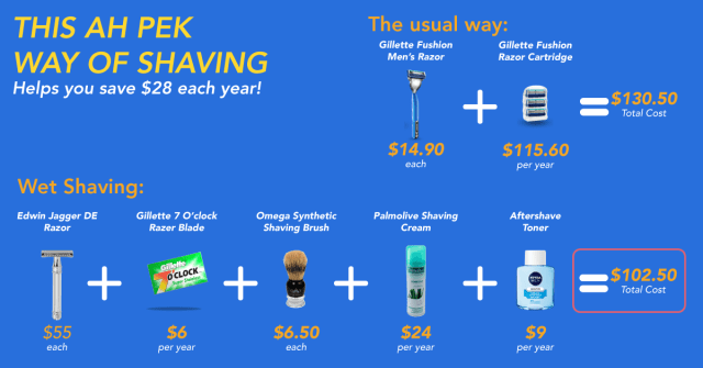 To All The Men Out There: This Method of Shaving Can Save You $28 Each Year!