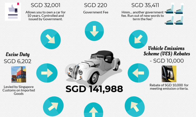 Why Owning A Simple Family Car In Singapore Can Cost You SGD 234,621 Over 10 Years