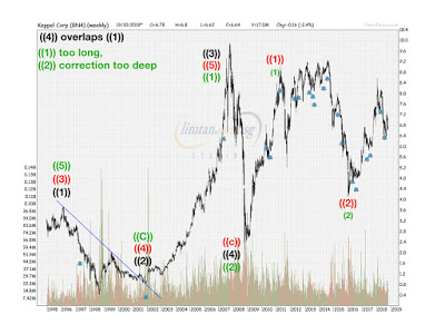 Keppel Corp Analysis