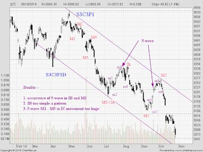 STI Analysis — the next peak and trough ? (31)