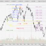 STI Analysis — the next peak and trough ? (29)