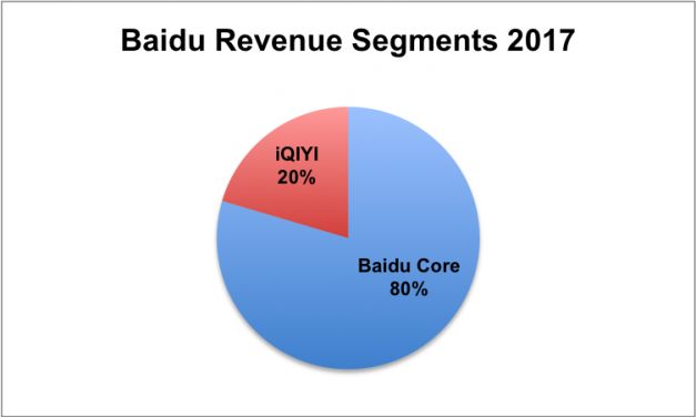 Baidu vs Alibaba vs Tencent (BAT) – Which One Would Be The Best Stock To Own?