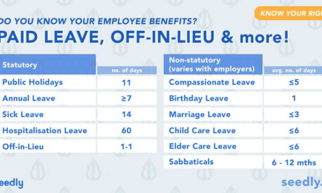 Know Your Rights! Employee Benefits: Off-in-lieu, Paid Leaves, Overtime Pay