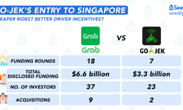 How Go-Jek's entry to Singapore pits against Grab's dominance