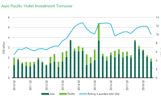 Asia Pacific hotel transactions declining as activity becomes constrained