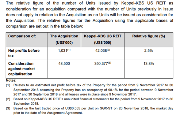 Keppel KBS US REIT makes another Acquisition, boosting Dividend Yield to 10.5%