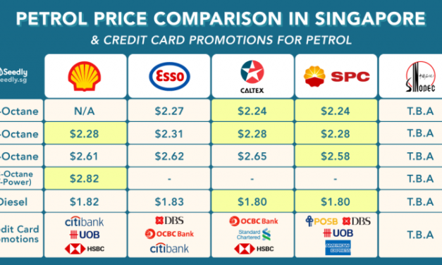 Ultimate Comparison: Petrol Prices and Credit Card Promotions In Singapore (SINOPEC opening soon!)