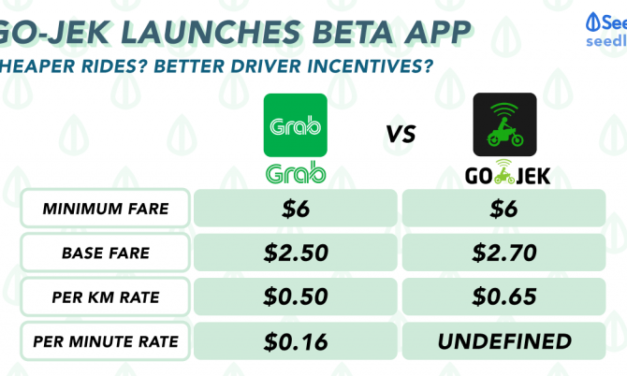 Go-Jek has launched its BETA app. How will it affect you amidst Grab's dominance?