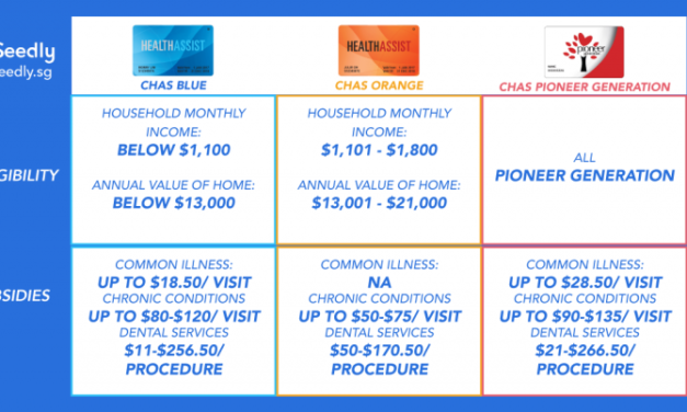 Ultimate Guide: CHAS Card for Singaporeans. Who can apply? What are the benefits?