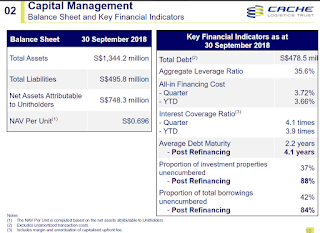 What to take note of when investing in REITs – Part 1