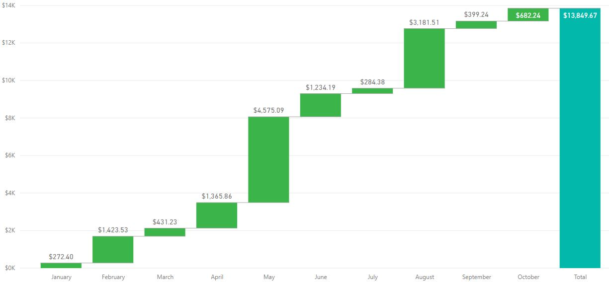 October 2018 Dividend Collected | TheFinance sg