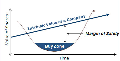 The Essence of Value Investing