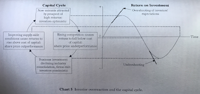 Thoughts #11: The Capital Cycle