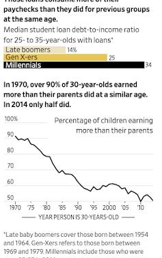 Chart #16: Millennials