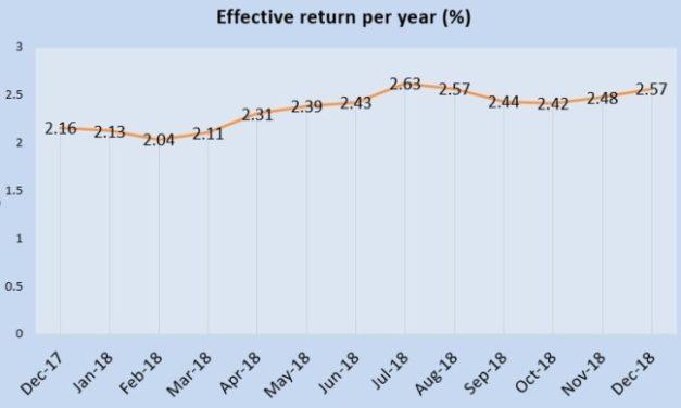 December 2018 Singapore Savings Bonds is 2.57%