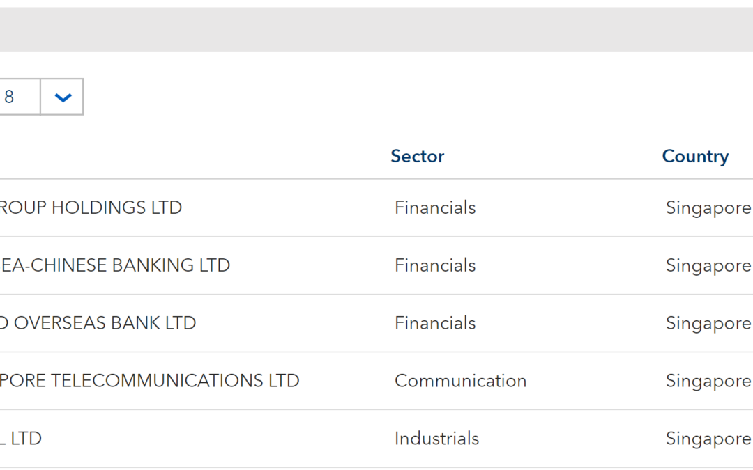 Singapore Banks Series (UOB, OCBC, DBS) – Analyzing & Profiting From Them