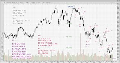 STI Analysis — the next peak and trough ? (32)