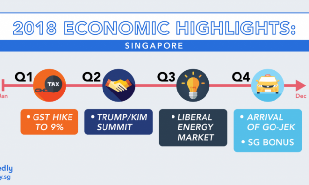 Economic Highlights of Singapore 2018