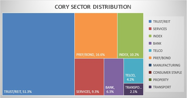 Cory Diary : Sector Map Distribution 2018-1230