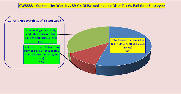Current Net Worth After 39 Years Of Earned Income After Tax As Full-time Employee And 19 Years As Retail Investor