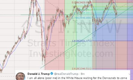 Cory Diary : STI Index – Crucial Juncture