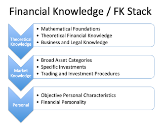 The Problem of Financial Knowledge