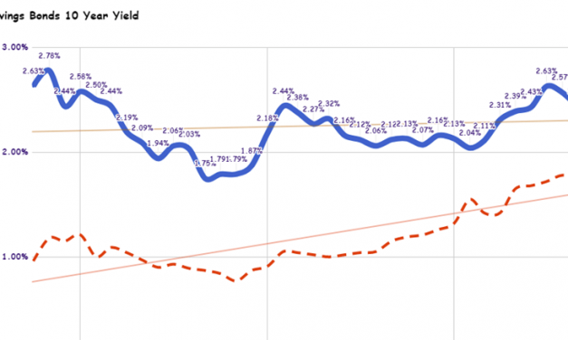 The Feared Inverted Yield Curve is Often Useless (Guest Post)