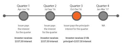 (Post 71/week 49)Investment project updates(Peer to peer lending):Moolahsense(My eleventh campaign)