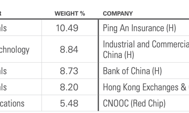 How cheap is the Hong Kong market? [Hang Seng Index 7 Year Valuations]