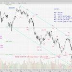 STI Analysis — the next peak and trough ? (34)