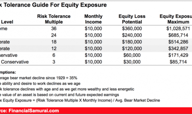 A Metric to Determine Your Maximum Equity Exposure versus your Current Income
