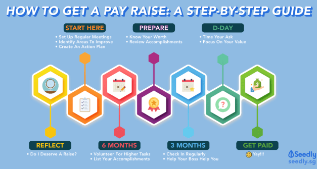 How To Successfully Ask For A Pay Raise: A Step-By-Step Guide