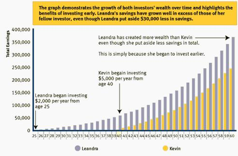 (Post 74/week 52)Learning investing/trading together part 12: Boglehead investment philosophy