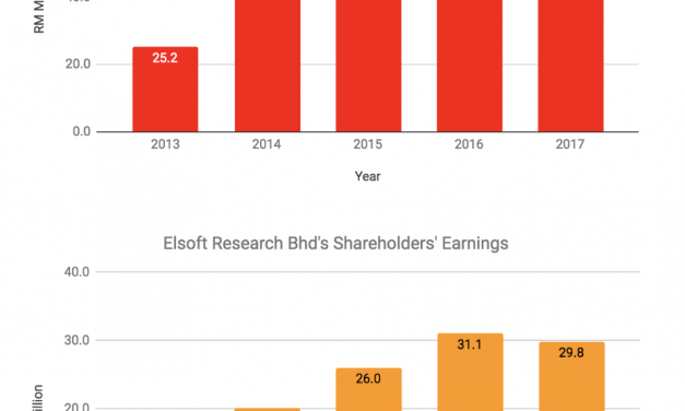 7 Things to Know about Elsoft Research Bhd before you invest