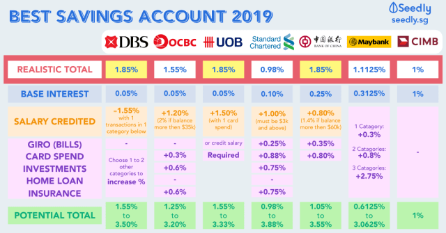 Best Savings Account Interest Rates 2019 Cheat Sheet: Best Savings Accounts in Singapore For Working Adults