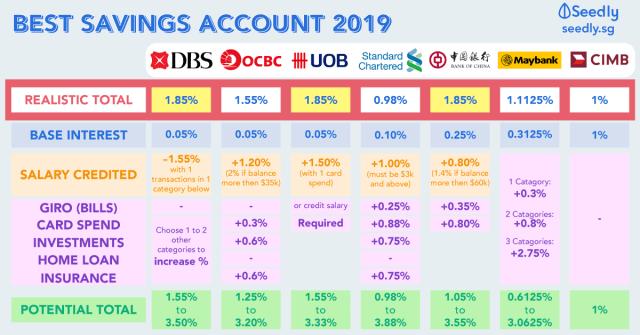 Best savings options 2019