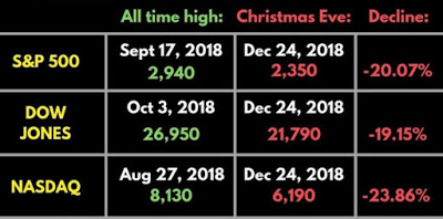 Did you pass the Dec 2018 market turbulence test??