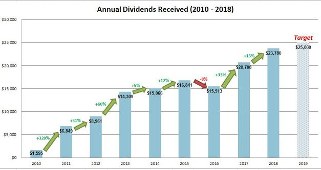 Dividend Warrior 2018 Portfolio Quick Review