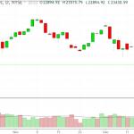 Market Trends (Dead Cat Bounce?)