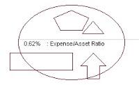 Cory Diary : Expense Ratio