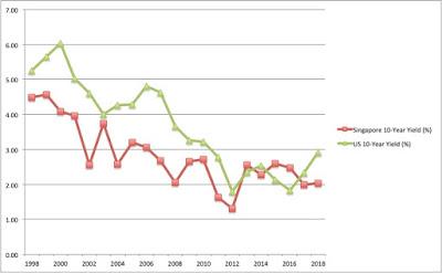 Bond Yield Correlation And Use Of Macroeconomic Data