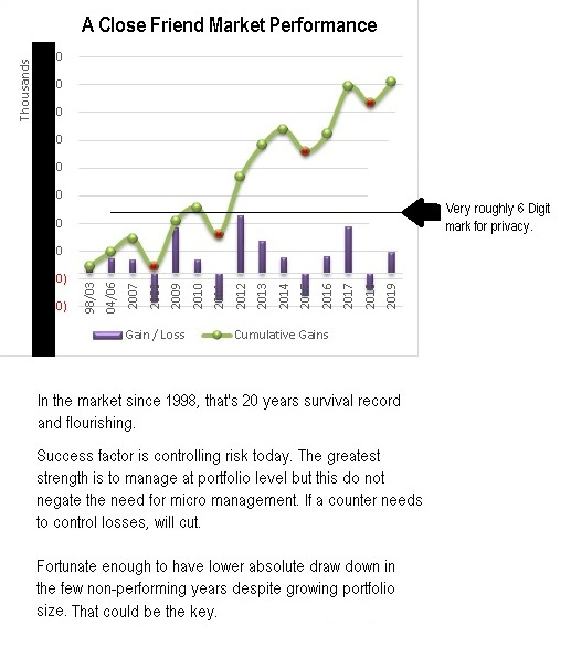 Cory Diary : Market Performance – 20 Years