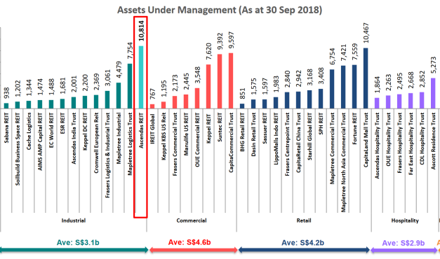 Analysis of Ascendas Reit and Mapletree Industrial Trust